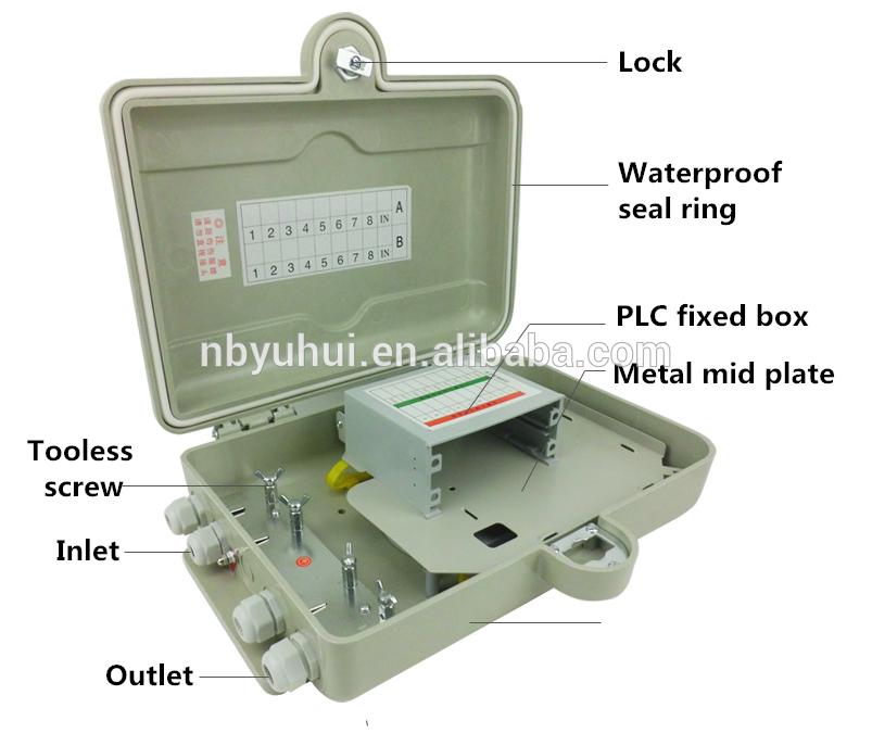 16 Jedro PLC škatla