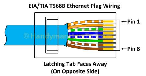 Kako do Žica a Ethernet Vtič